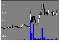 6696ピースリーの株価チャート