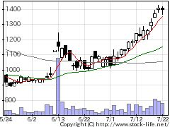 6697テクポイントの株式チャート