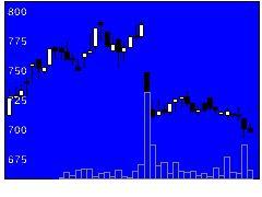 6698ヴィスコの株式チャート