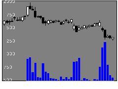 6699ダイヤHDの株式チャート