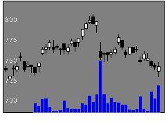 6703沖電気工業の株式チャート