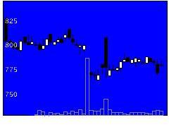 6704岩崎通信機の株価チャート