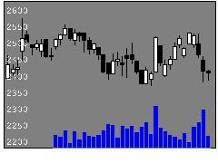 6706電気興の株価チャート