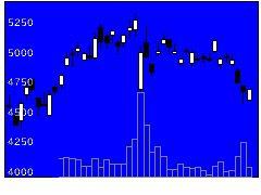 6707サンケン電気の株式チャート