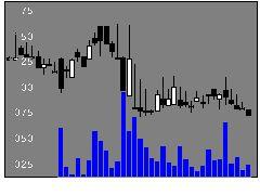 6715ナカヨの株式チャート