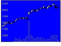 6718アイホンの株式チャート
