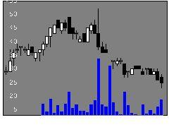 6721ウインテストの株式チャート