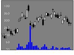 6723ルネサスの株式チャート