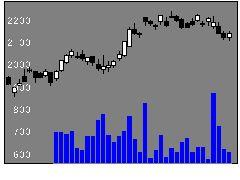 6724セイコーエプソンの株式チャート