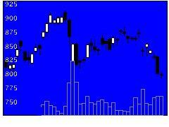 6727ワコムの株式チャート