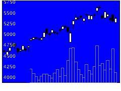 6728アルバックの株式チャート