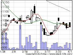 6734ニューテックの株価チャート
