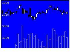 6737EIZOの株式チャート
