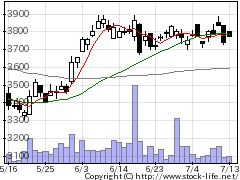 6737EIZOの株価チャート