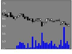 6740Jディスプレの株式チャート