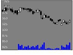 6741日本信号の株式チャート