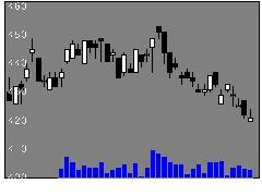 6742京三製作所の株式チャート