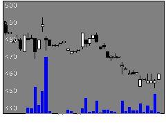 6743大同信の株価チャート