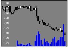 6744能美防災の株式チャート