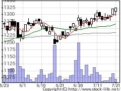 6745ホーチキの株価チャート