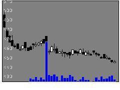 6748星和電機の株式チャート