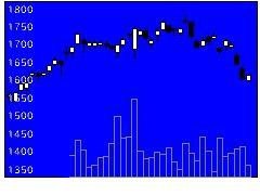 6750エレコムの株価チャート