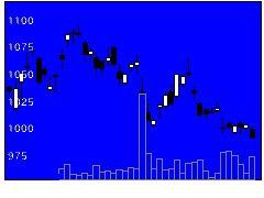 6753シャープの株価チャート