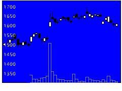 6754アンリツの株価チャート