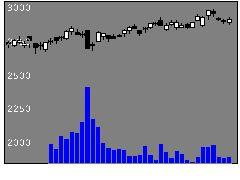 6755富士通ゼネラルの株価チャート