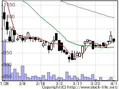 6757OSGコーポの株式チャート