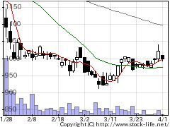 6757OSGコーポレーションの株式チャート