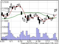 6758ソニーの株価チャート