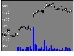 6762TDKの株価チャート
