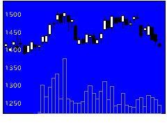 6763帝通工の株価チャート