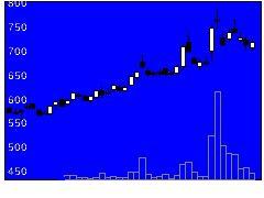 6768タムラの株価チャート