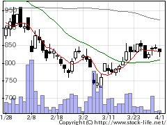 6769ザインの株価チャート