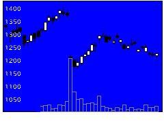 6770アルプスアルの株式チャート