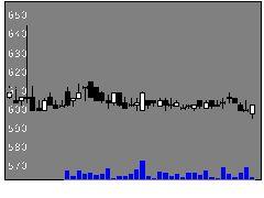 6771池上通信機の株式チャート