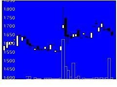 6772東京コスモス電機の株式チャート