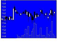6775TBグループの株価チャート
