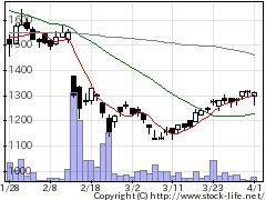 6777santecの株式チャート