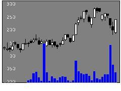 6778アルチザの株式チャート