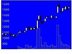 6779日本電波工業の株価チャート