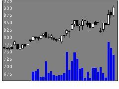6785鈴木の株式チャート