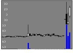 6786RVHの株価チャート