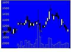 6787メイコーの株価チャート