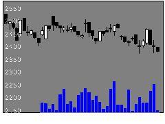6788日本トリムの株価チャート