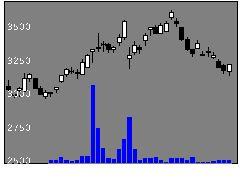 6789ロランドDGの株価チャート