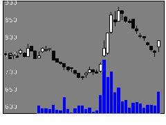 6794フォスターの株式チャート