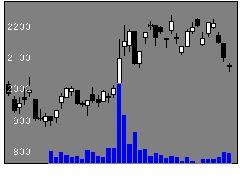 6800ヨコオの株価チャート